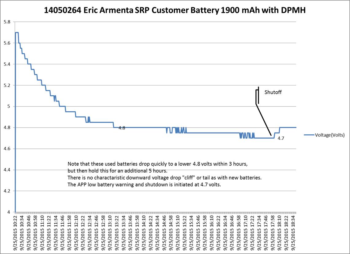 AquaCalc Pro Plus Batteries