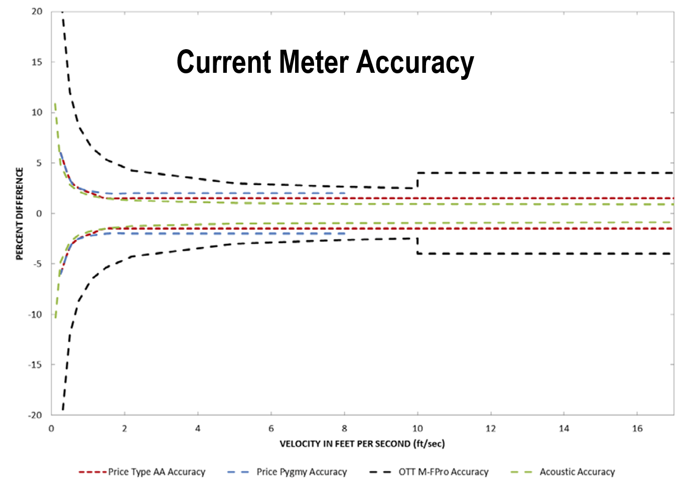 Current Meter Accuracy